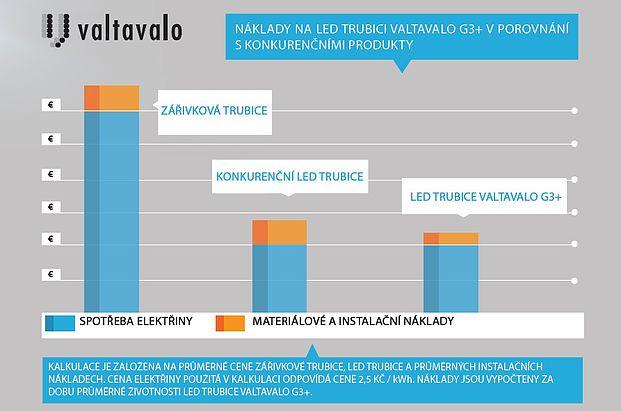Náklady na LED trubici Valtavalo G3