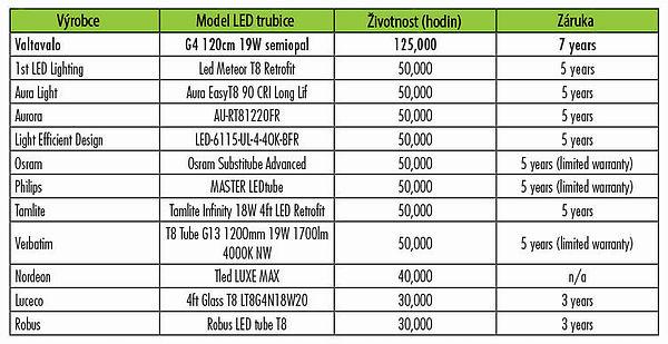 Srovnání životnosti a záruky LED trubic