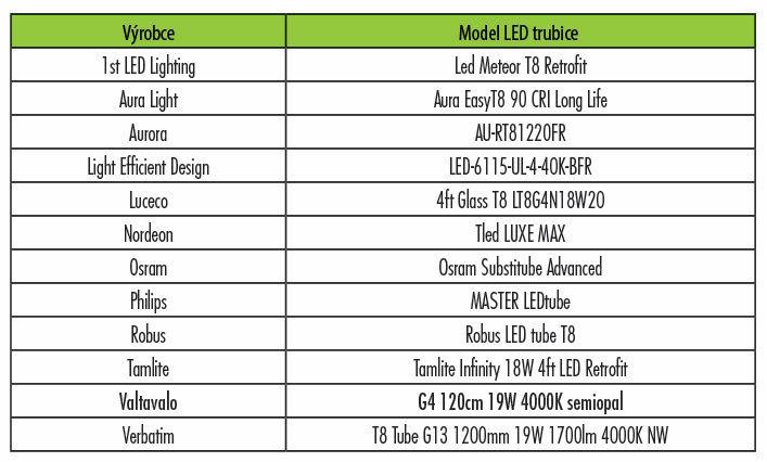 Seznam účastníků testu LED trubic