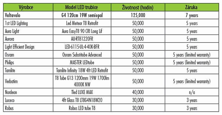 Porovnání životnosti a záruky LED trubic