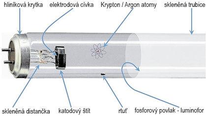 Konstrukční řešení LED trubice