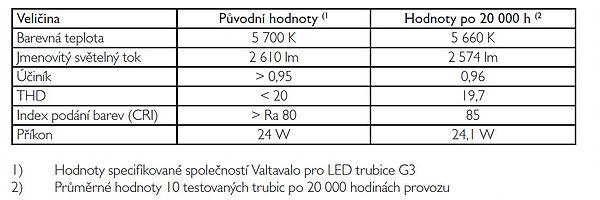 Kontrola deklarovaných hodnot LED trubice Valtavalo G3
